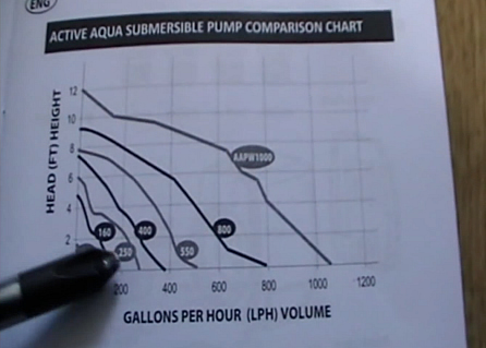 water pump graph
