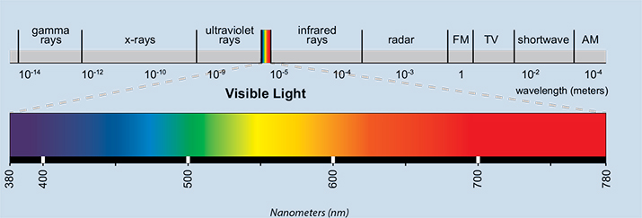 Grow Light Spectrum